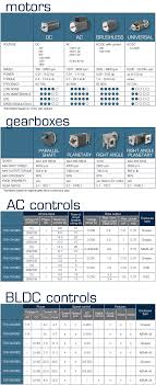 pare groschopp s motors gearbox and control options
