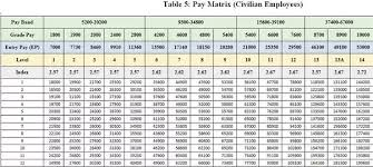 Wage Grade Pay Chart 2015 How Much Salary Will I Get For Grade Pay 2800 Quora