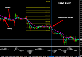 Forex Trading Hours Chart Forex Trading Strategy With Osma And Ema On 1 Hour Chart