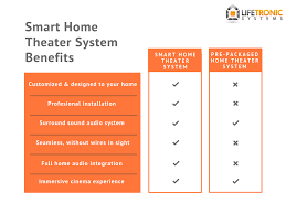 connecticut smart home theater