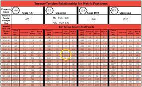 Standard Metric Bolt Torque Chart Starter Bolts Torque Rennlist Porsche Discussion Forums