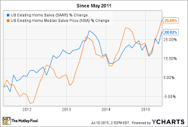 Are We Entering Housing Market Bubble 2 0 The Motley Fool