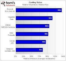 Heatsink Comparison Chart Cpu Cooler Cpu Cooler Comparison Chart