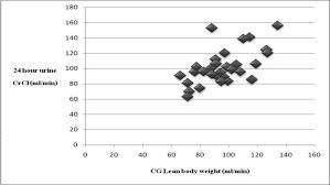 correlation between creatinine