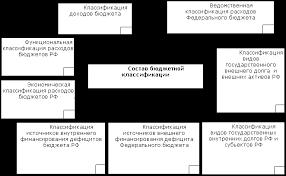 Контрольная работа Бюджетная классификация Муниц финансы и  Контрольная работа Бюджетная классификация файл 2 Муниц финансы и бюджет doc