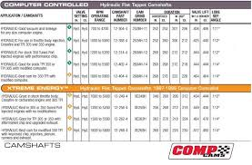 Recommended 350 TBI mods | Harris Performance, INC