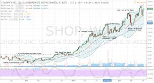 How To Shop For Big Profits In Shopify Stock Investorplace