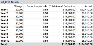 Irs Mileage Chart Standard Mileage Vs Actual Expense Deduction Pros And Cons