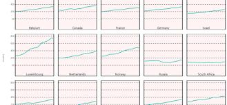 Kpi Chart By Akvelon Power Bi Custom Visuals Devin Knight