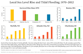 Tide Chart Freeport Ny Encroaching Tides Union Of Concerned Scientists