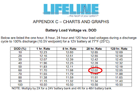 Demo Lithium Battery System Comparison To Agm Battery