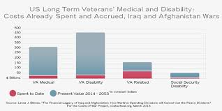 Caring For Us Veterans Costs Of War