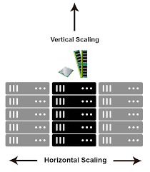 horiztal difference between scaling horizontally and vertically for databases