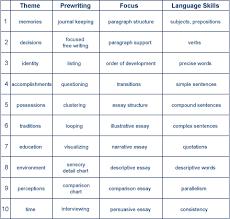 Narrative Development Chart From Narrative Onward