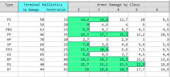 Armor Basics