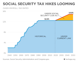Social Security 2100 Act Hikes Taxes Federal Budget In