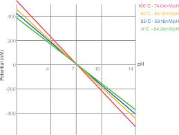 Automatic Temperature Compensation In Ph Measurement Laqua