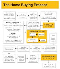 Contract To Close Flow Chart Home Buying Process Flowchart In 2019 Home Buying Process