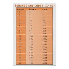 Perfect Cubes Chart Perfect Squares And Perfect Cubes 1 20 Poster