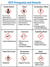 Chemical Hazard Chart A Visual Guide To Hazcom Pictograms Chemical Labels And