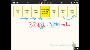 Lesson 10 5 10 6 Metric Conversions With Chart