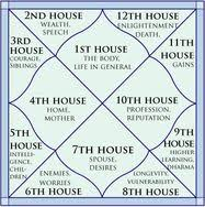 Jyotish Astrology Birth Chart Vedic Astrology And Tarot Readings Rates And Booking