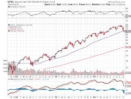 Time To Start Following The Triple Leveraged Stock Market