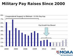 Usmc Salary Chart 2012 Why Military Families Should Be Worried About Proposed