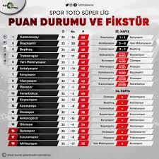 Süper Lig puan durumu, Süper Lig maç sonuçları (Süper Lig canlı şifresiz  İZLE, canlı skor 19 Mayıs 2019)
