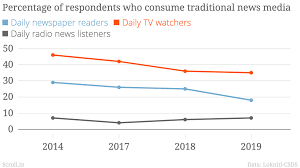 In Charts Was The Influence Of Social Media On Indias 2019