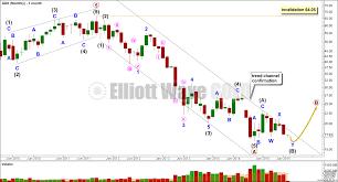 Gdx Chart Elliot Wave Gdx Chart Forecast Elliott Wave Gold