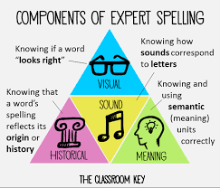 Research About Spelling For More Effective Instruction The