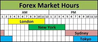 What Time Does The Forex Market Close On Friday Quora