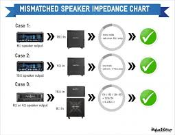 Speaker Ohm Chart Can I Use That Cab With My Head Ohms Guide Made Simple By