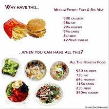 junk food vs healthy food. Fine Food Healthy Food Vs Junk Throughout Junk Food Vs Healthy