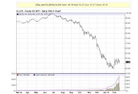 Oil Price Chart History 5 Years Crude Price Crude Price Chart History