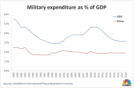 China A Top Defense Spender Becomes A Major Arms Exporter