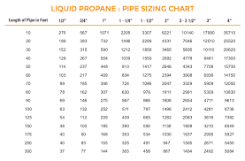 Natural Gas Pipe Size Btu Chart Gas Piping Size For Fire Pits The Magic Of Fire