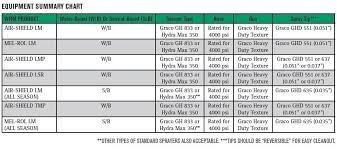 Titan Spray Gun Tips Sizes Chart Sprayer Equipment Guidelines For W R Meadows Fluid Applied