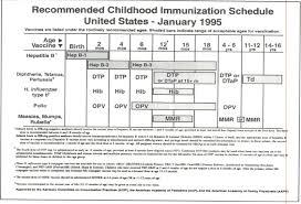 Cdc Children S Immunization Chart The First Harmonized Vaccine Schedule 1995 For The