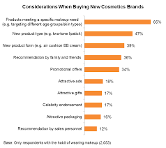 chart considerations when ing new cosmetics brands