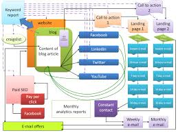 Marketing Strategy Template Online Marketing Strategy