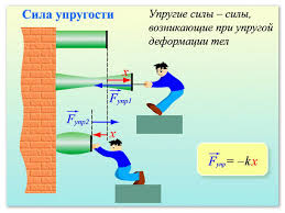 Сила упругости и её работа при деформации на примере пружины  Формула силы упругости Закон Гука
