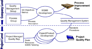 Quality Planning Quality Plan Software Quality Management What