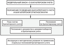 Система нормативного регулирования бухгалтерского учета в РФ Законодательное регулирование бухгалтерского учета на территории Российской Федерации осуществляется системой нормативных актов имеющих следующую иерархию