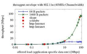 Wireless Network Speeds Chart Ieee 802 11 Wikipedia