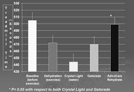Advocare Measurement Chart Effects Of Rehydration With Crystal Light Gatorade And
