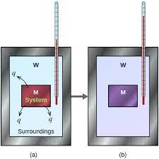 Heat Of Solution Chart 5 2 Calorimetry Chemistry