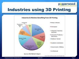 Print A Graph This Pie Graph Shows What Industries Are Currently Using 3d Printing