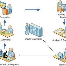 Visual Learning Strategies Visual Learning Strategy Figure 4 Illustrates The Strategies